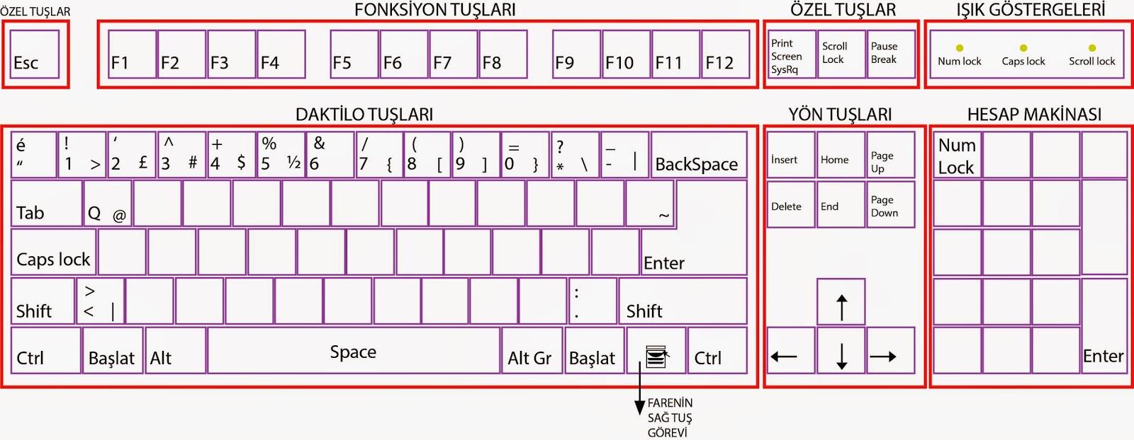 Klavye üzerindeki dili nasıl değiştirebilirim. Birkaç yoldan