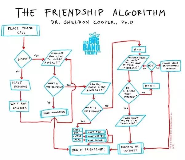 Bilgisayar bilimlerinde algoritma türleri: örnekler