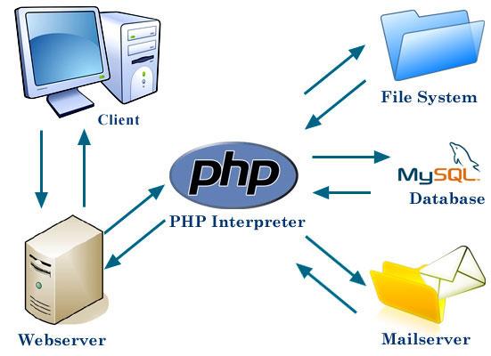 phpinterpreter.jpg