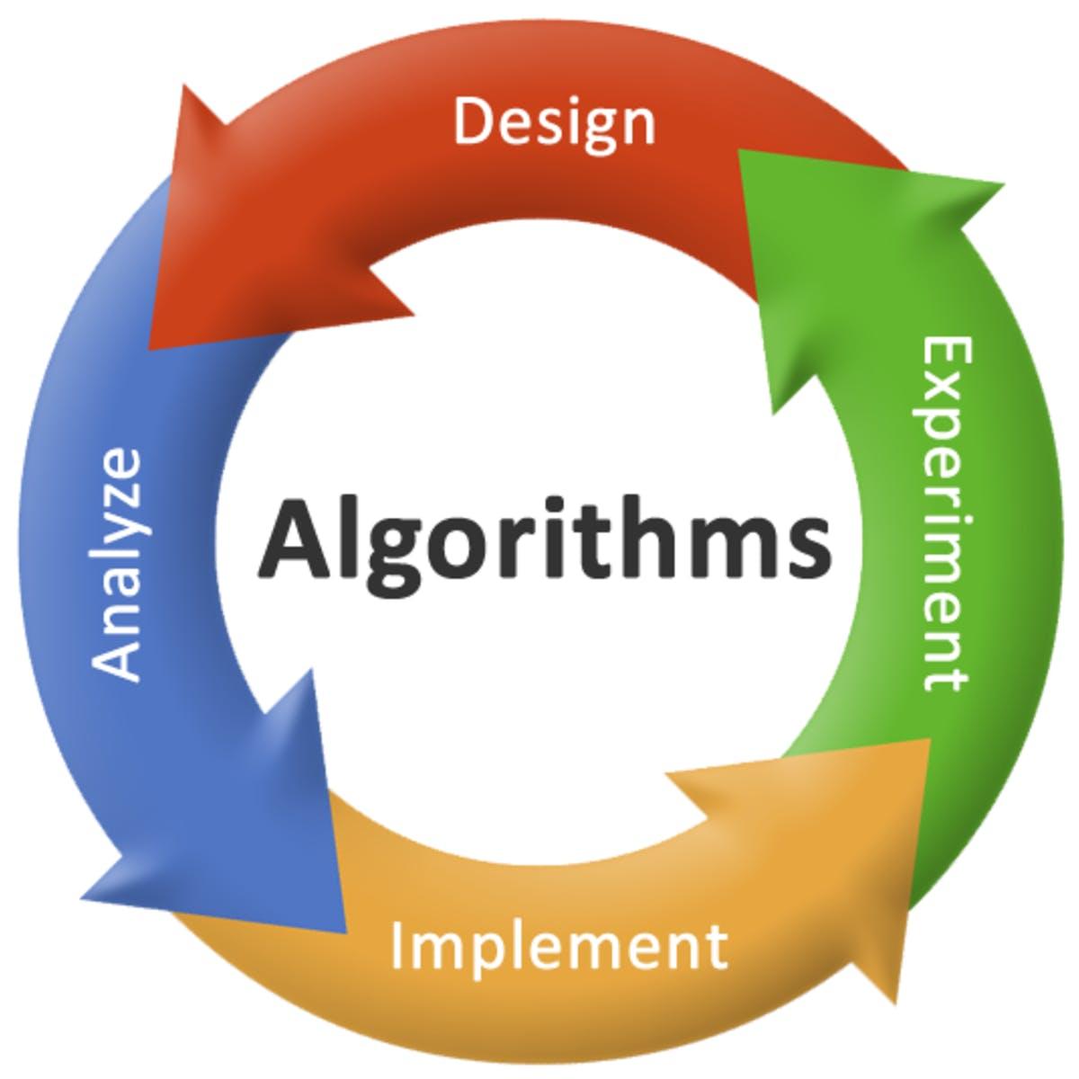 Algoritma Nedir? Algoritma Örnekleri
